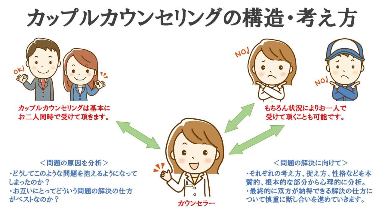 カップルカウンセリングの構造・考え方説明図
