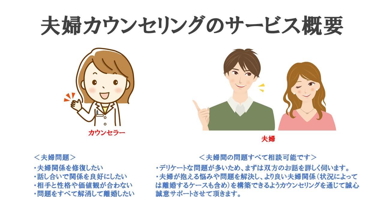 夫婦カウンセリングのサービス概要説明図