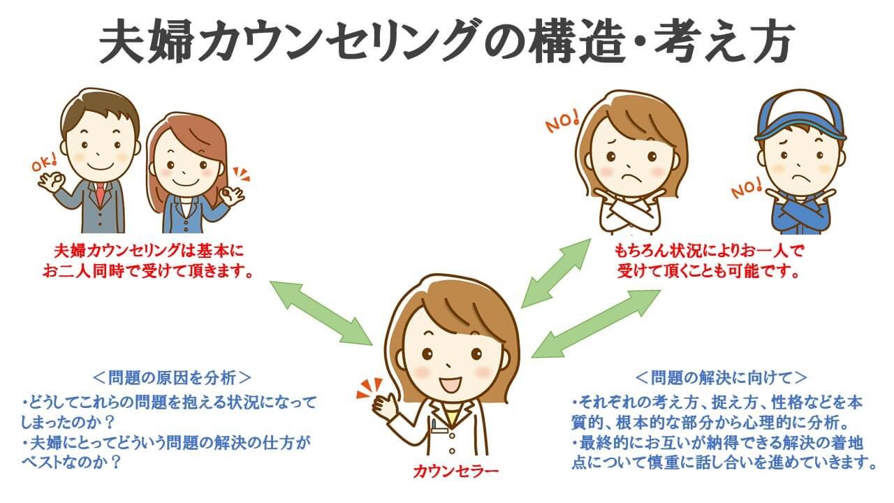 夫婦カウンセリングの構造・考え方説明図