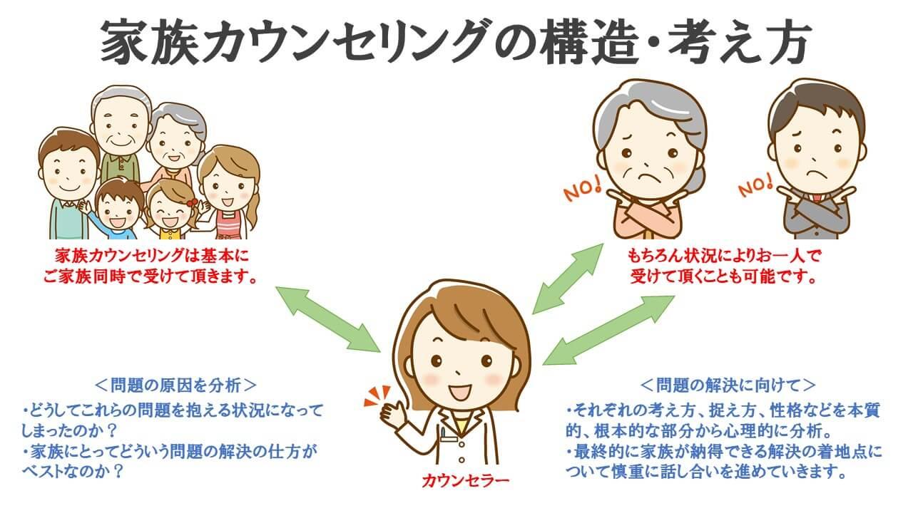 家族カウンセリングの構造・考え方説明図