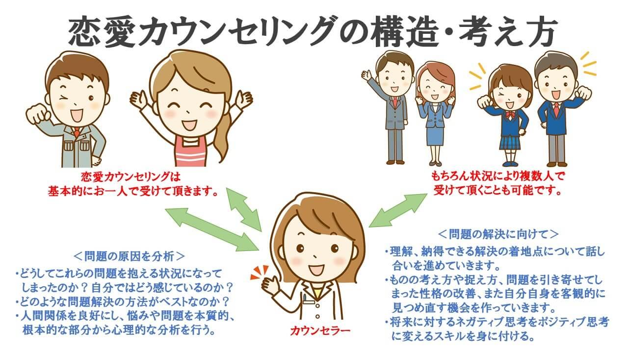 恋愛カウンセリングの構造・考え方説明図
