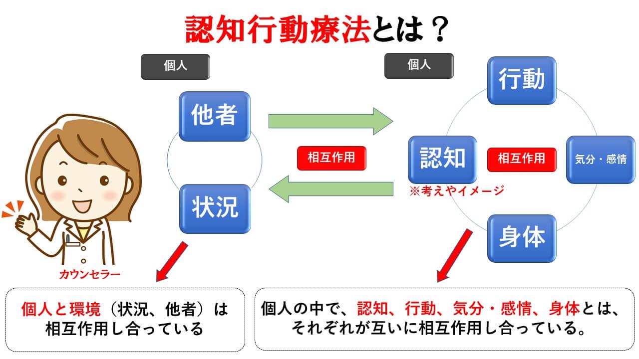 認知行動療法の説明図