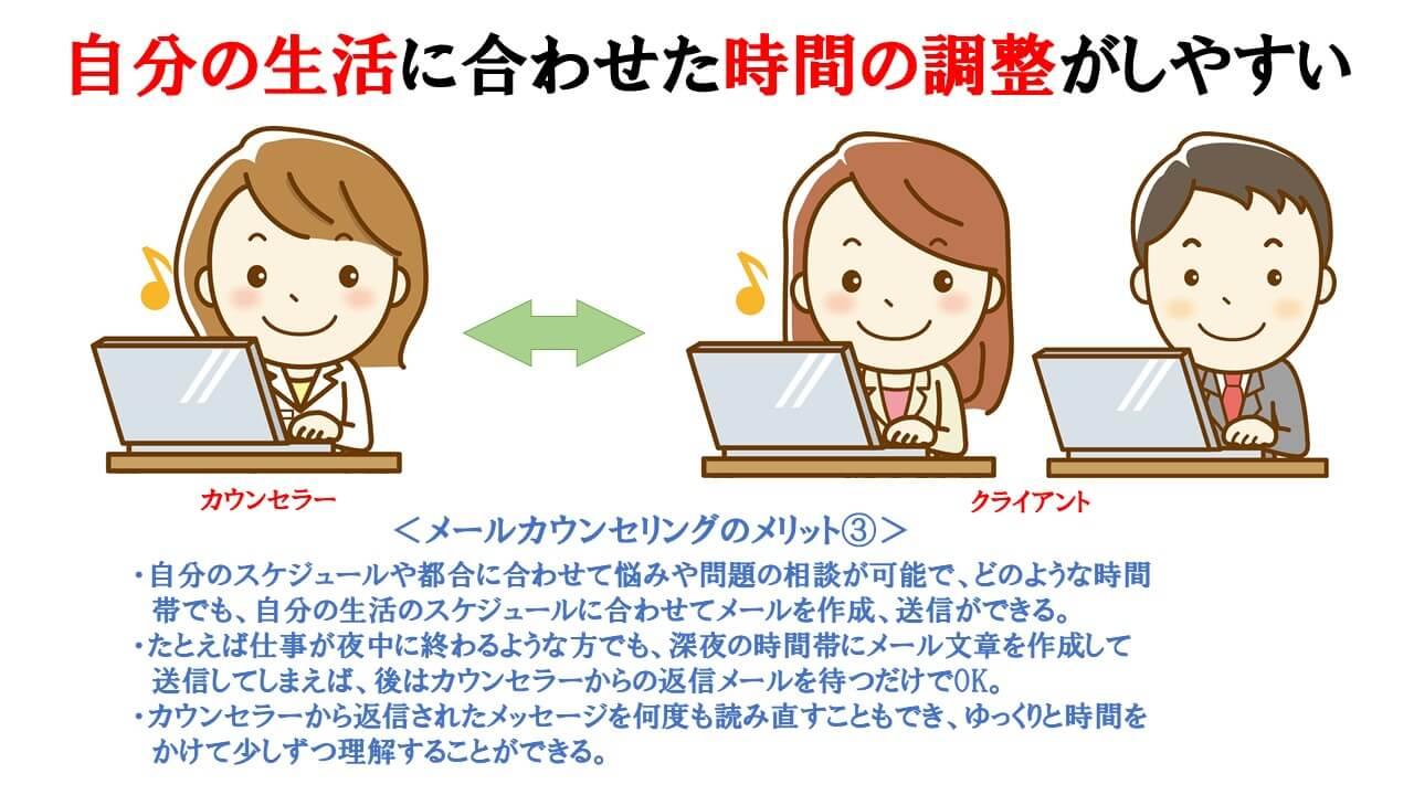 メールカウンセリングのメリット③の説明図