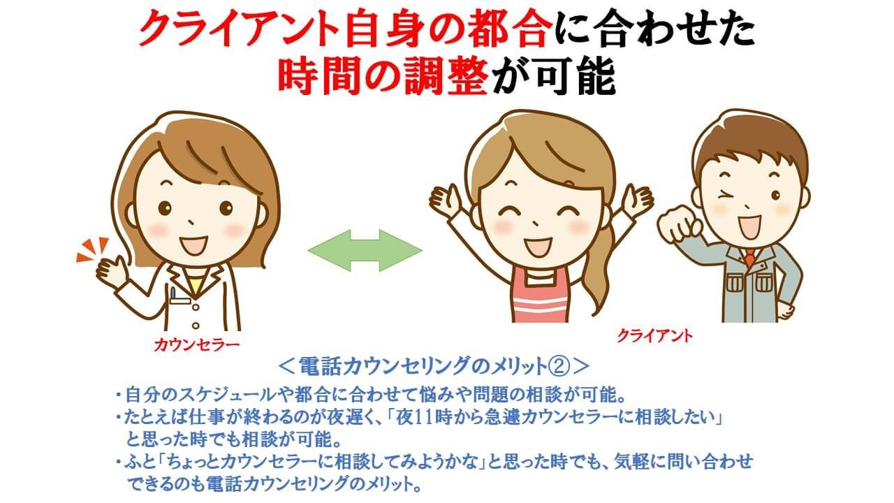電話カウンセリングのメリット②の説明図