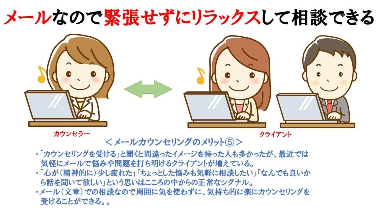 メールカウンセリングのメリット⑤の説明図