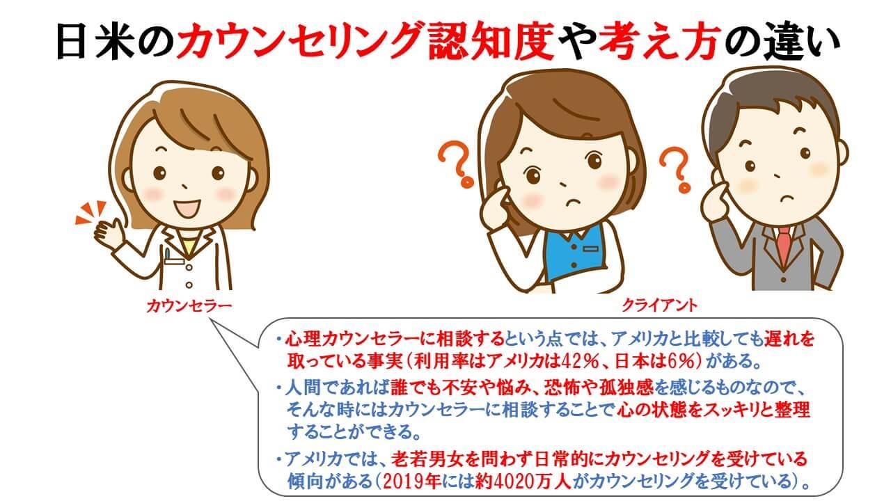 日本とアメリカのカウンセリング認知度や考え方の違いの説明図
