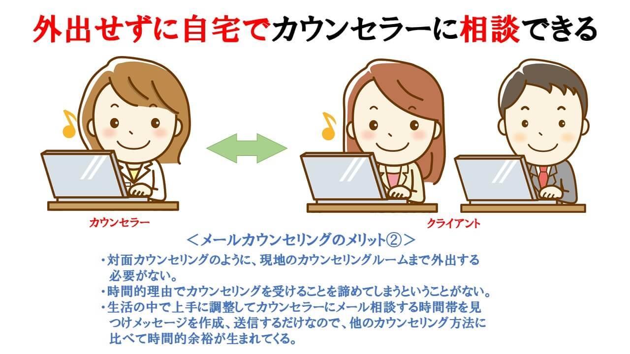 メールカウンセリングのメリット②の説明図