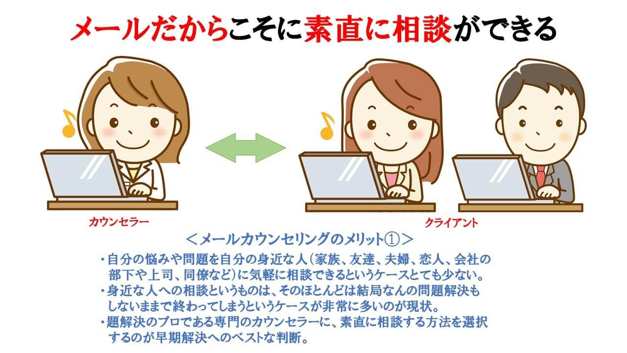 メールカウンセリングのメリット①の説明図