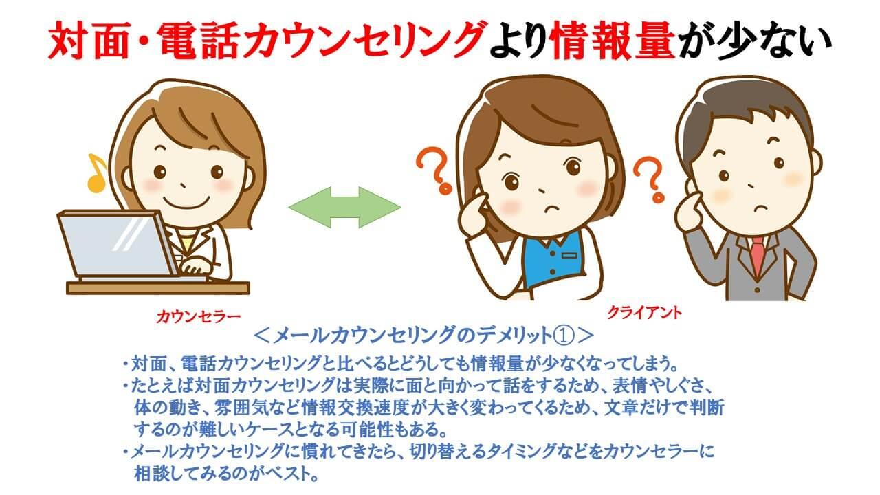 メールカウンセリングのデメリット①の説明図