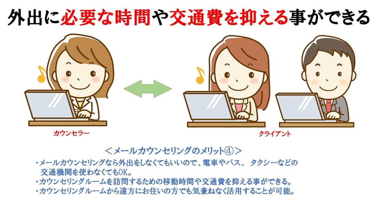 メールカウンセリングのメリット④の説明図